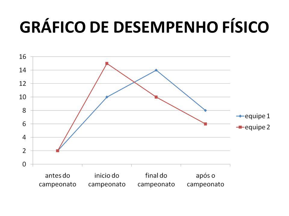 GRÁFICO DE DESEMPENHO FÍSICO