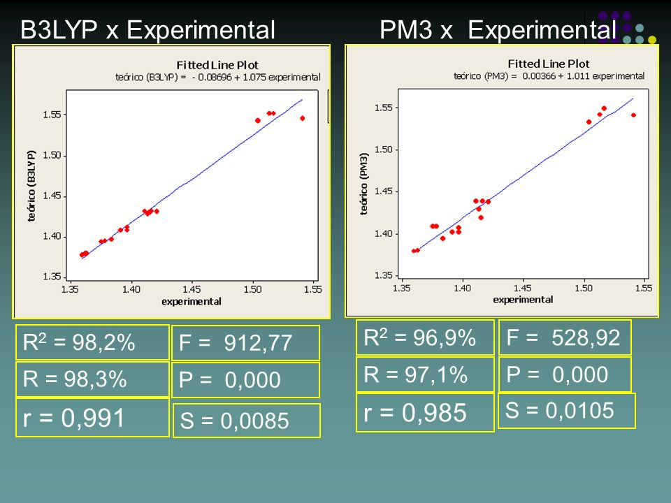 B3LYP x Experimental PM3 x Experimental r = 0,985 r = 0,991 R2 = 96,9%