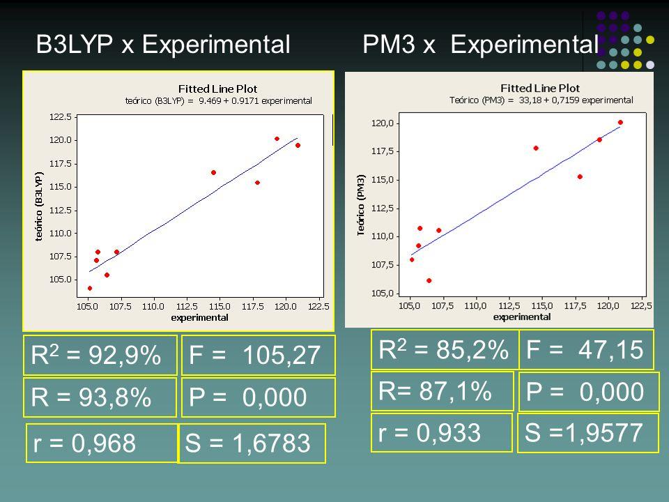 B3LYP x Experimental PM3 x Experimental. R2 = 85,2% F = 47,15. R2 = 92,9% F = 105,27. R= 87,1%