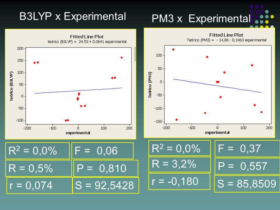 B3LYP x Experimental PM3 x Experimental. R2 = 0,0% F = 0,37. R2 = 0,0% F = 0,06. R = 3,2% P = 0,557.