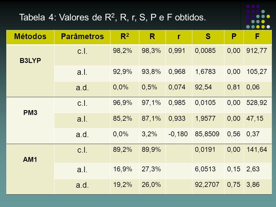 Tabela 4: Valores de R2, R, r, S, P e F obtidos.