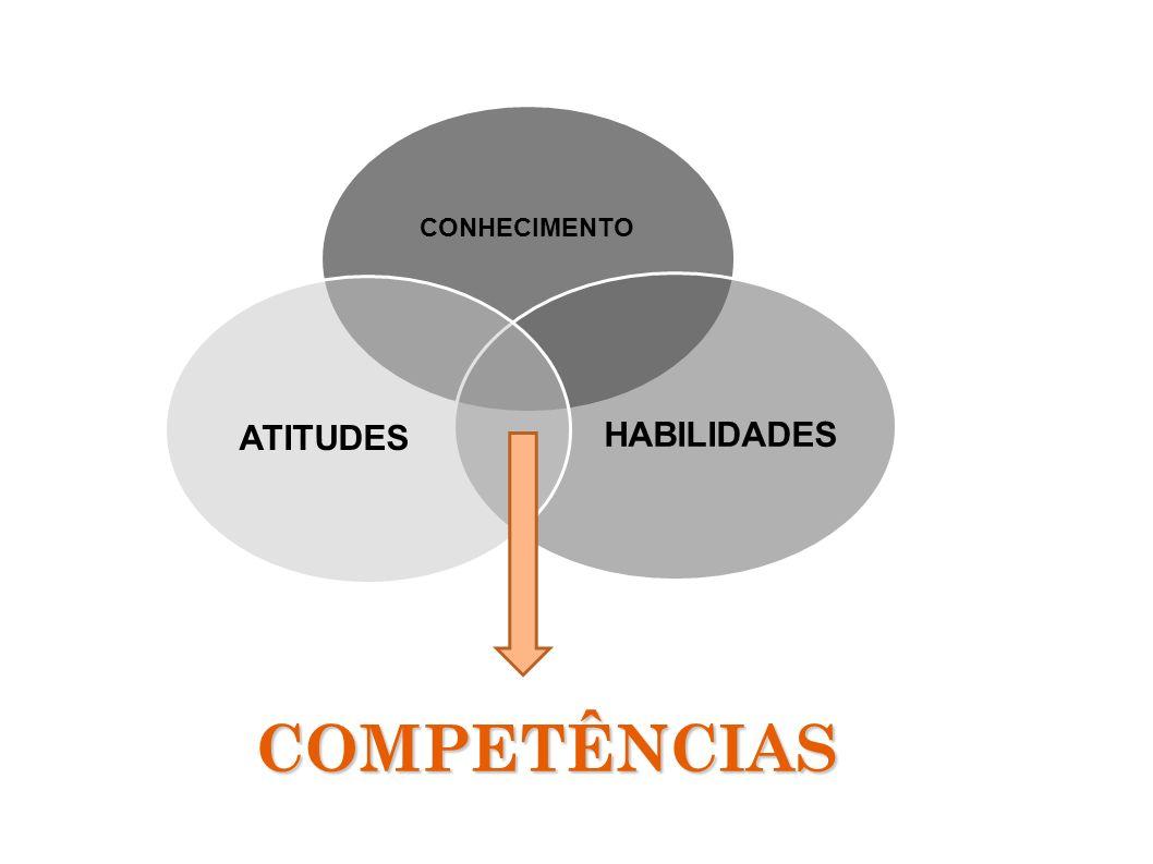CONHECIMENTO HABILIDADES ATITUDES COMPETÊNCIAS