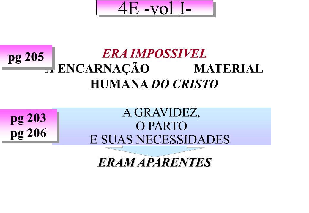 ERA IMPOSSIVEL A ENCARNAÇÃO MATERIAL HUMANA DO CRISTO