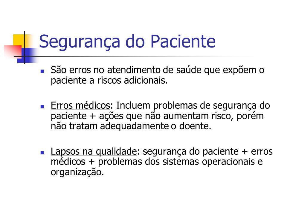 Segurança do Paciente São erros no atendimento de saúde que expõem o paciente a riscos adicionais.