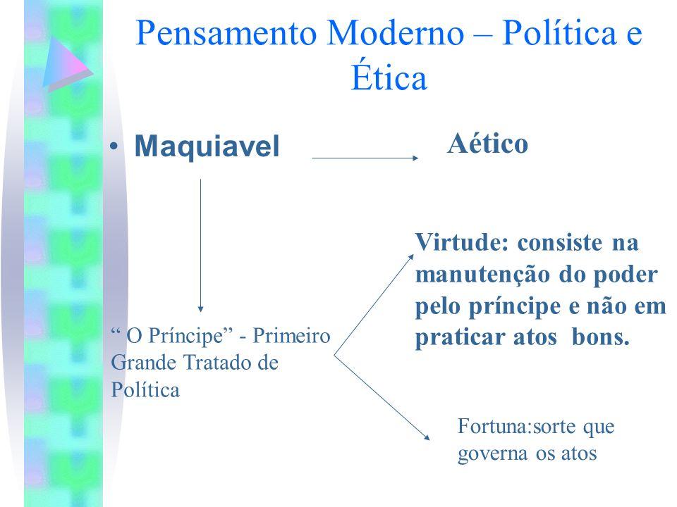 Pensamento Moderno – Política e Ética