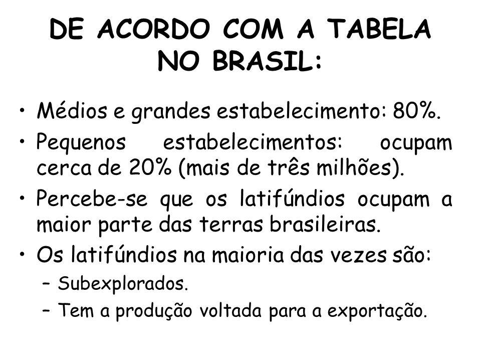 DE ACORDO COM A TABELA NO BRASIL: