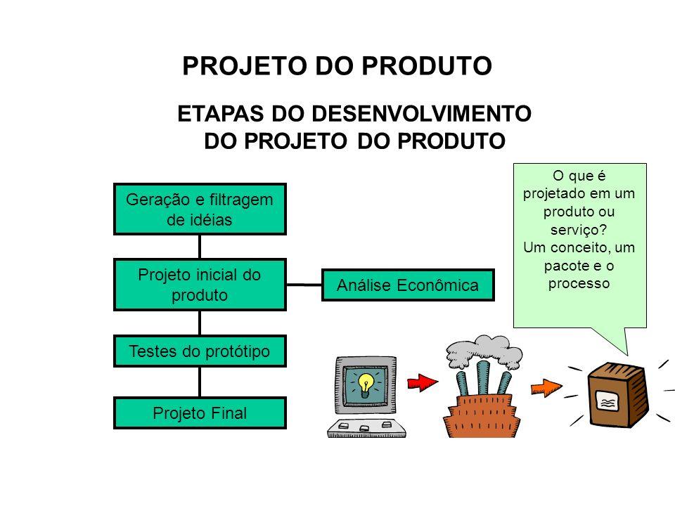 ETAPAS DO DESENVOLVIMENTO