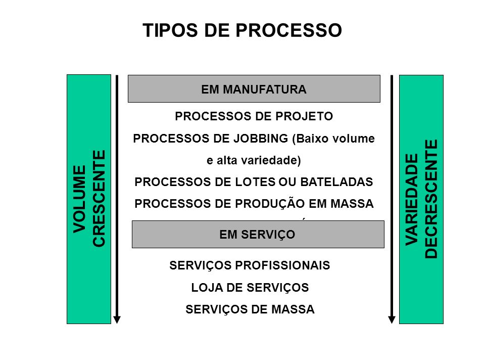TIPOS DE PROCESSO DECRESCENTE CRESCENTE VARIEDADE VOLUME EM MANUFATURA