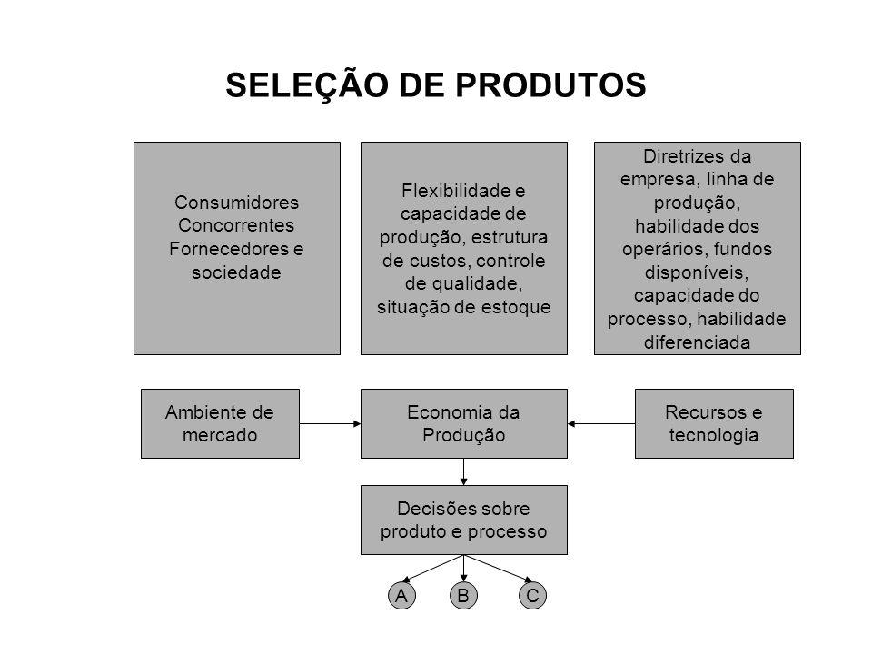 SELEÇÃO DE PRODUTOS Consumidores Concorrentes Fornecedores e sociedade