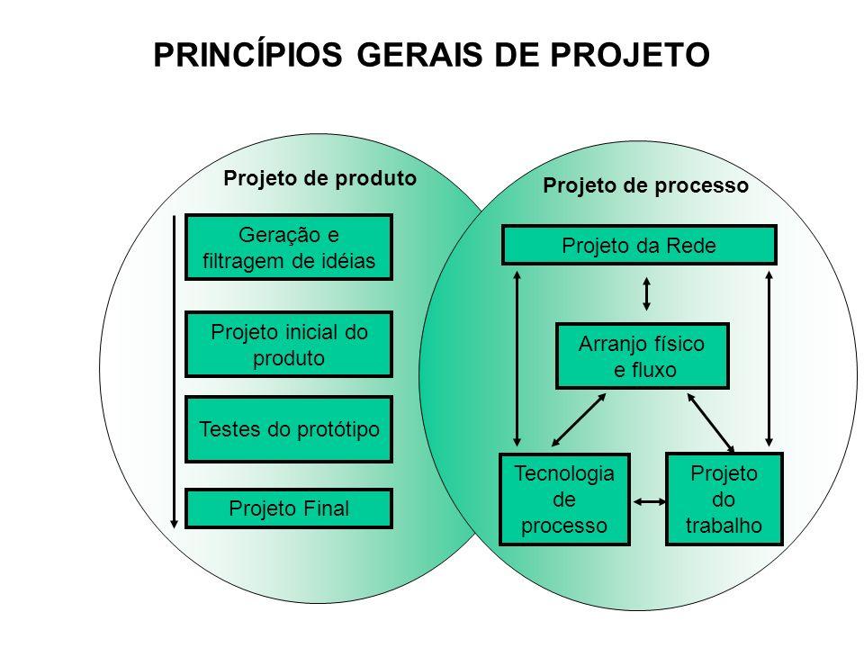 PRINCÍPIOS GERAIS DE PROJETO