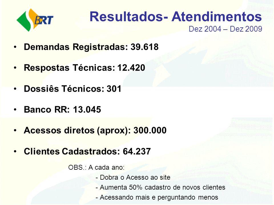 Resultados- Atendimentos Dez 2004 – Dez 2009