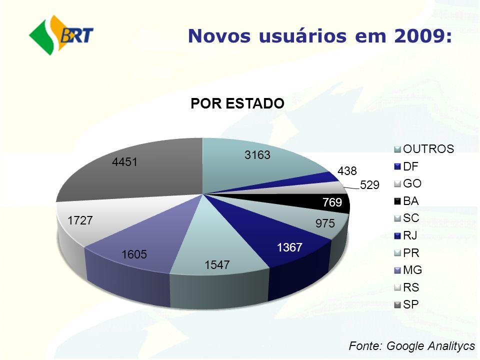 Novos usuários em 2009: Fonte: Google Analitycs