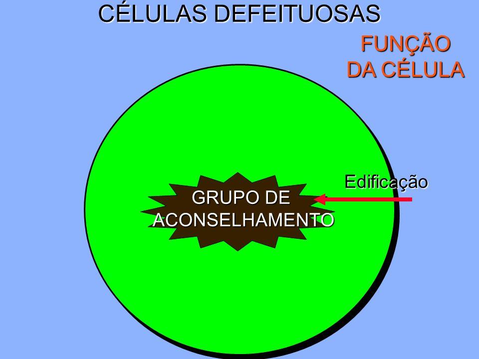 CÉLULAS DEFEITUOSAS FUNÇÃO DA CÉLULA Edificação GRUPO DE