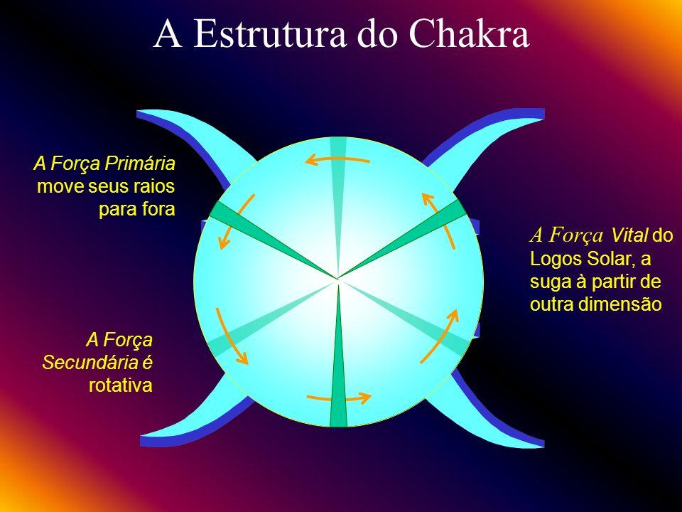 A Estrutura do ChakraA Força Primária move seus raios para fora. A Força Vital do Logos Solar, a suga à partir de outra dimensão.