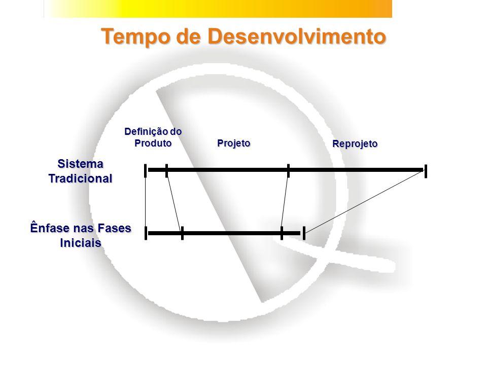 Ênfase nas Fases Iniciais TEMPO DE DESENVOLVIMENTO