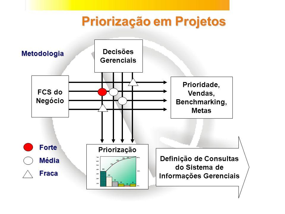 Priorização em Projetos