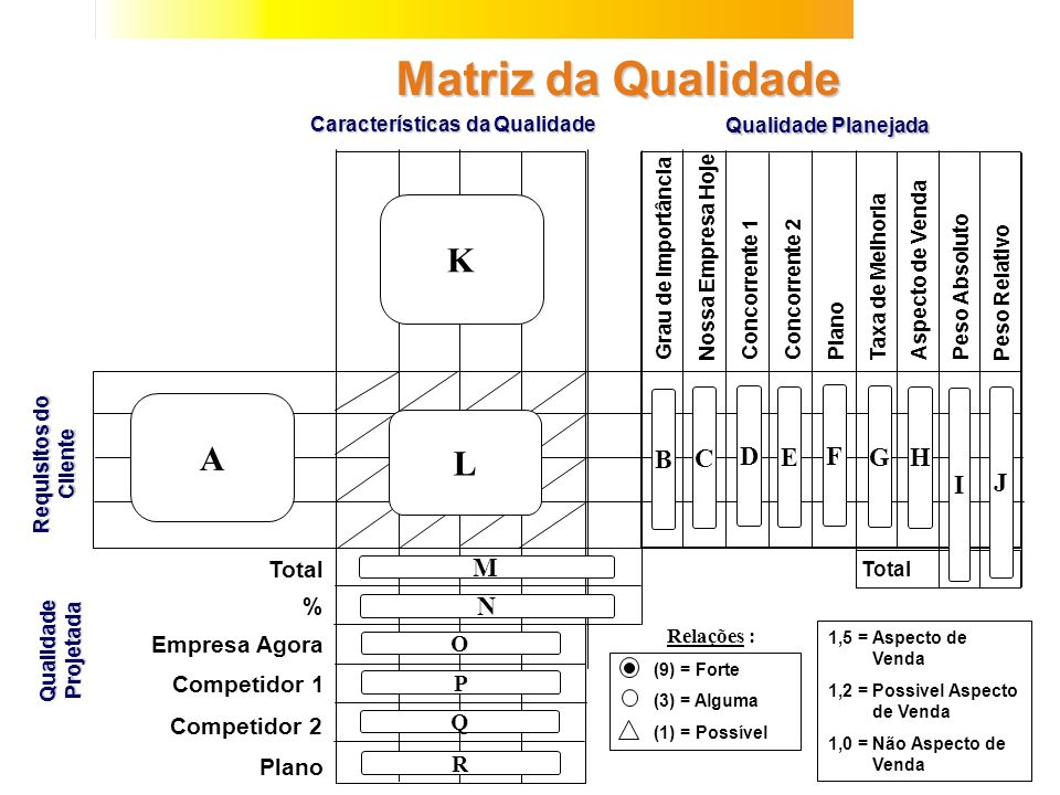 Características da Qualidade CONSTRUINDO A MATRIZ DO QFD