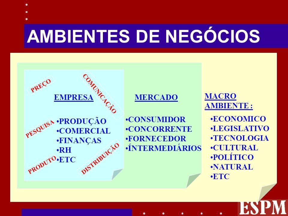 AMBIENTES DE NEGÓCIOS EMPRESA MERCADO MACRO AMBIENTE : CONSUMIDOR