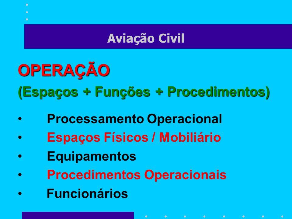 OPERAÇÃO (Espaços + Funções + Procedimentos) Processamento Operacional