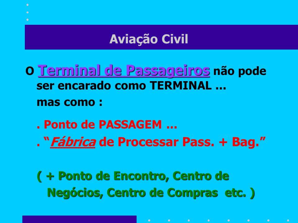 Aviação Civil O Terminal de Passageiros não pode ser encarado como TERMINAL ... mas como : . Ponto de PASSAGEM ...
