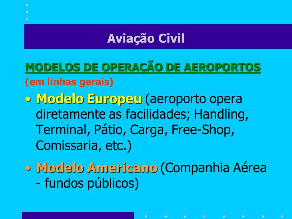 Modelo Americano (Companhia Aérea - fundos públicos)