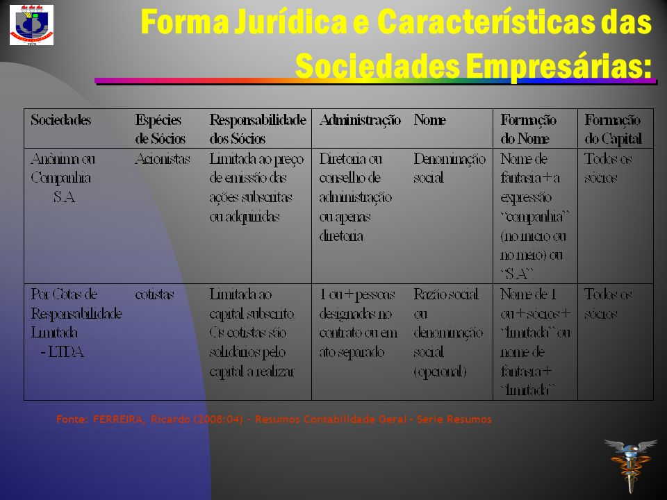 Forma Jurídica e Características das Sociedades Empresárias: