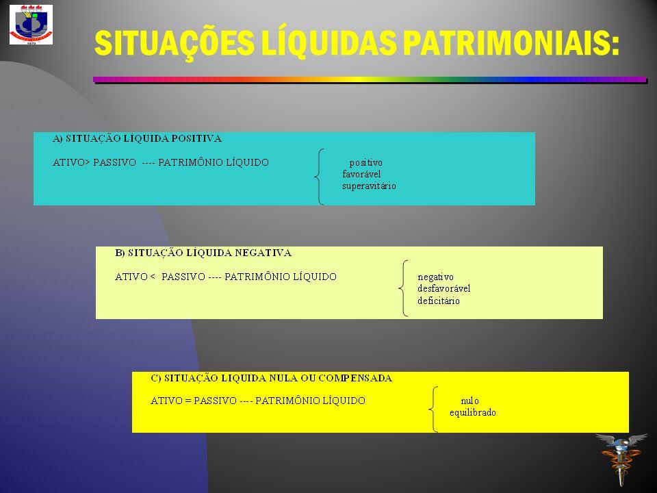 SITUAÇÕES LÍQUIDAS PATRIMONIAIS: