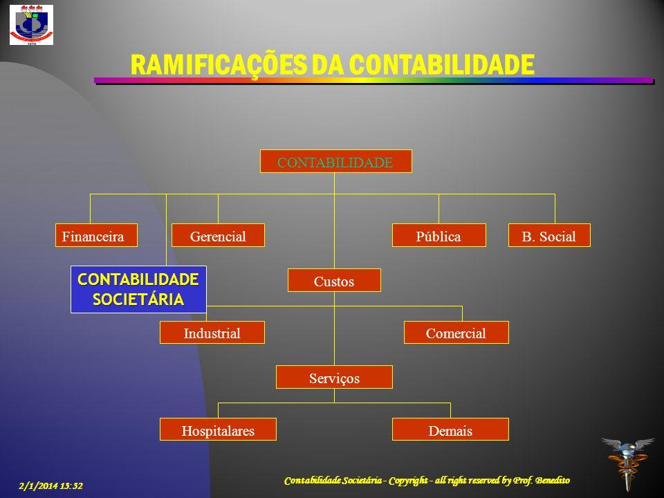 RAMIFICAÇÕES DA CONTABILIDADE