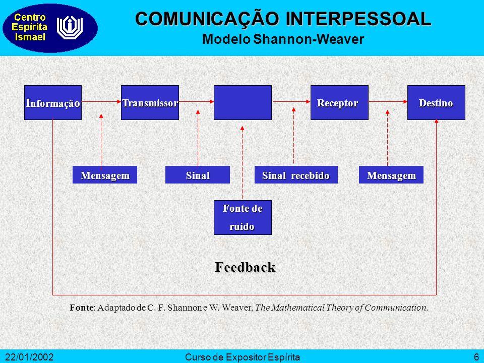 COMUNICAÇÃO INTERPESSOAL Modelo Shannon-Weaver