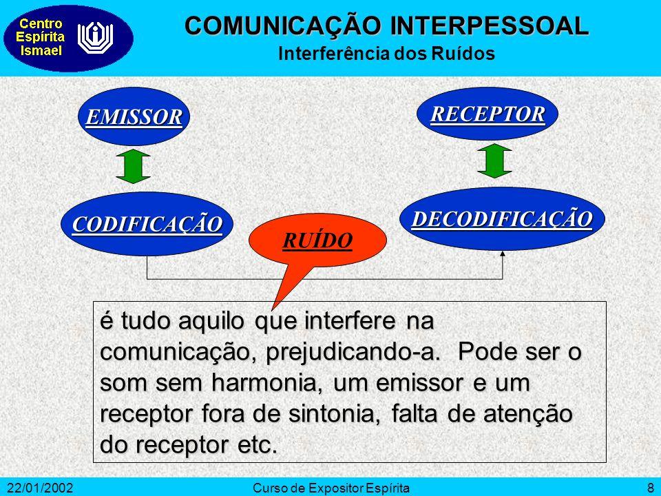 COMUNICAÇÃO INTERPESSOAL Interferência dos Ruídos