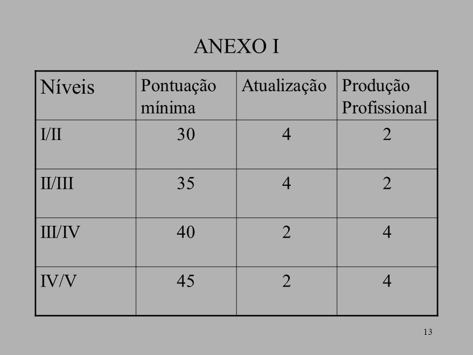 ANEXO I Níveis Pontuação mínima Atualização Produção Profissional I/II