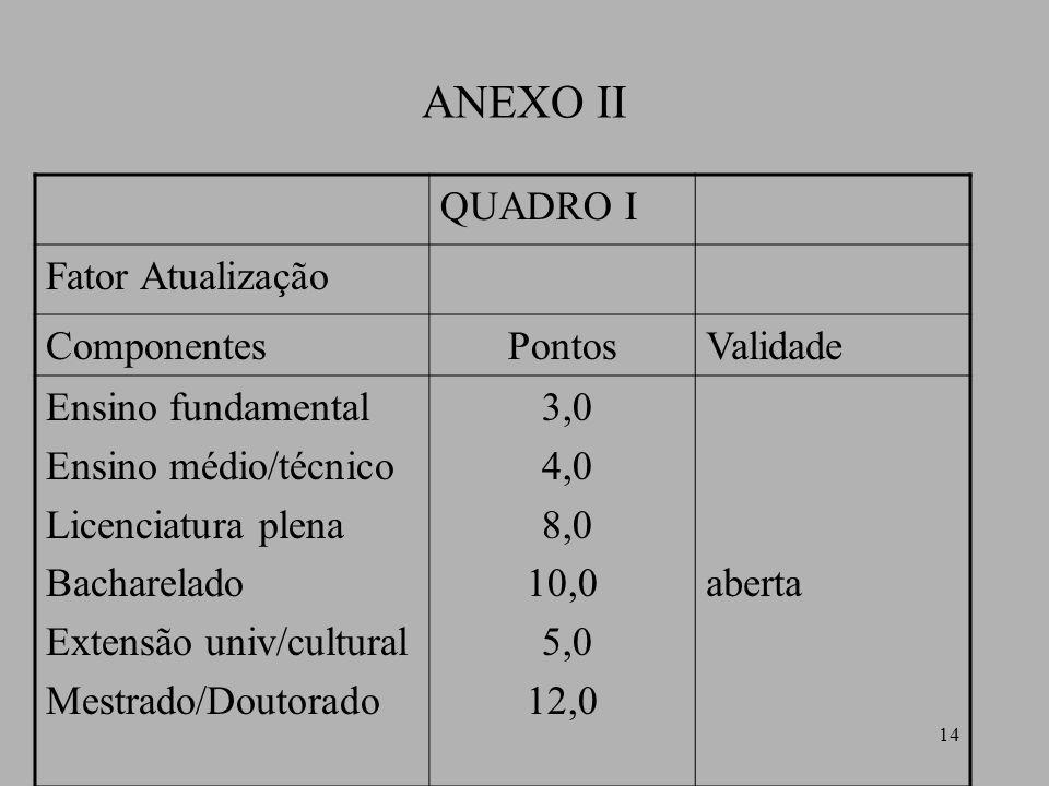 ANEXO II QUADRO I Fator Atualização Componentes Pontos Validade