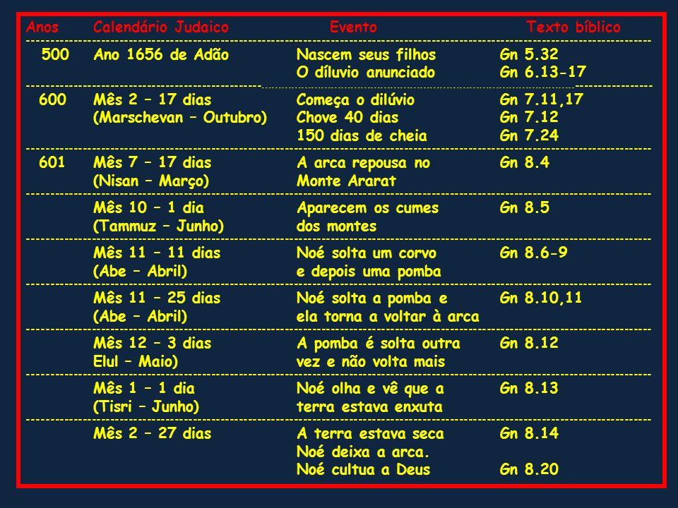 Anos Calendário Judaico Evento Texto bíblico