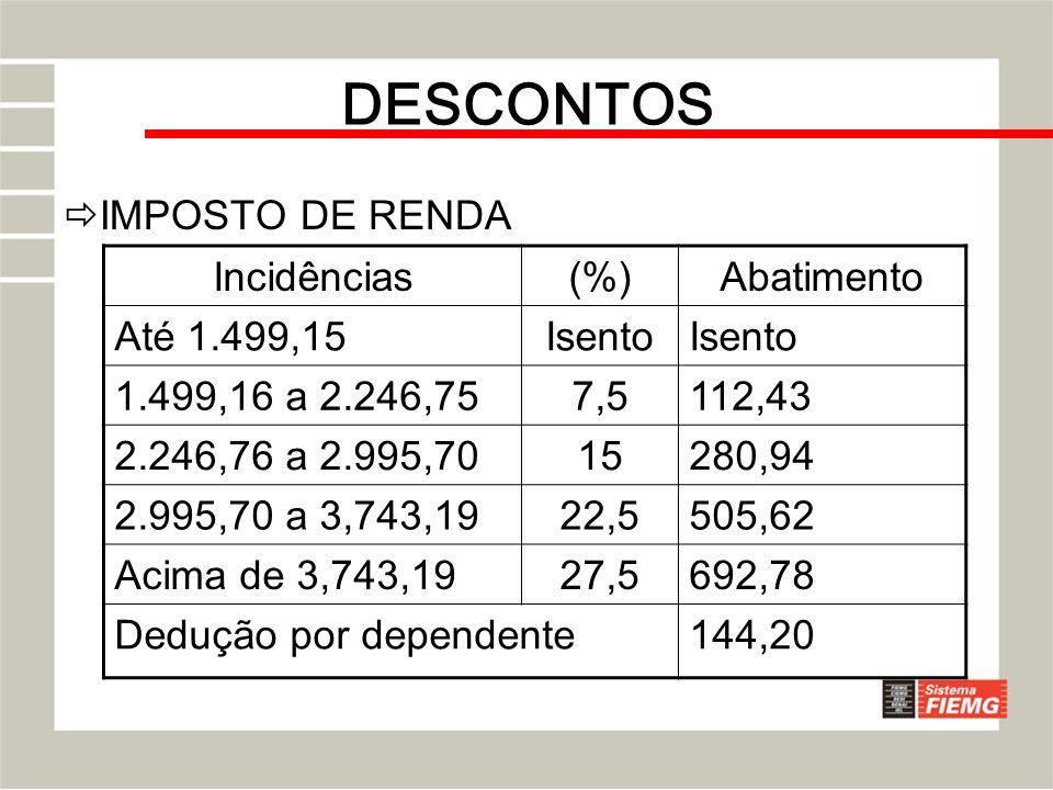 DESCONTOS IMPOSTO DE RENDA Incidências (%) Abatimento Até 1.499,15
