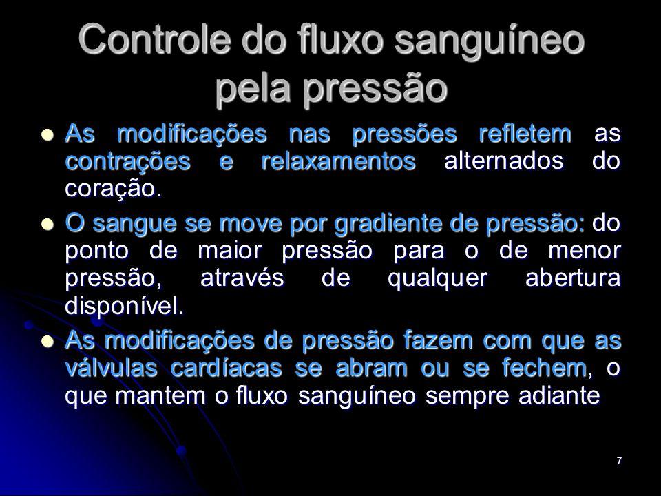 Controle do fluxo sanguíneo pela pressão