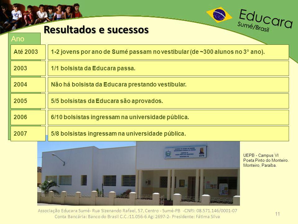 Resultados e sucessos Ano Até 2003