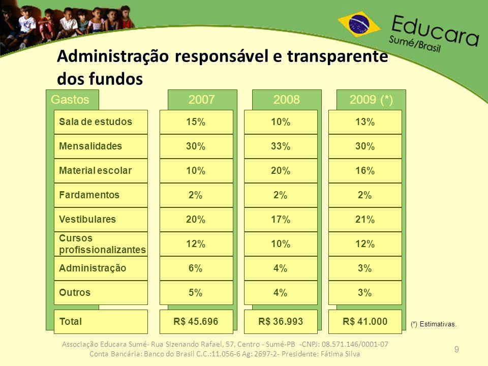 Administração responsável e transparente dos fundos