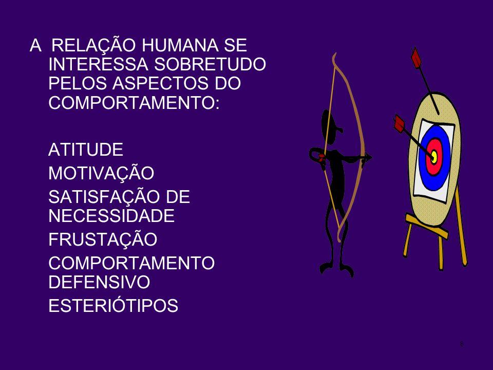 A RELAÇÃO HUMANA SE INTERESSA SOBRETUDO PELOS ASPECTOS DO COMPORTAMENTO: