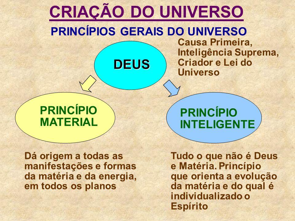 CRIAÇÃO DO UNIVERSO DEUS PRINCÍPIOS GERAIS DO UNIVERSO
