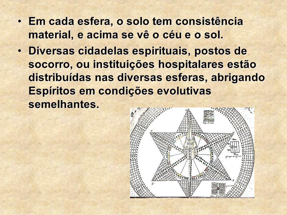Em cada esfera, o solo tem consistência material, e acima se vê o céu e o sol.