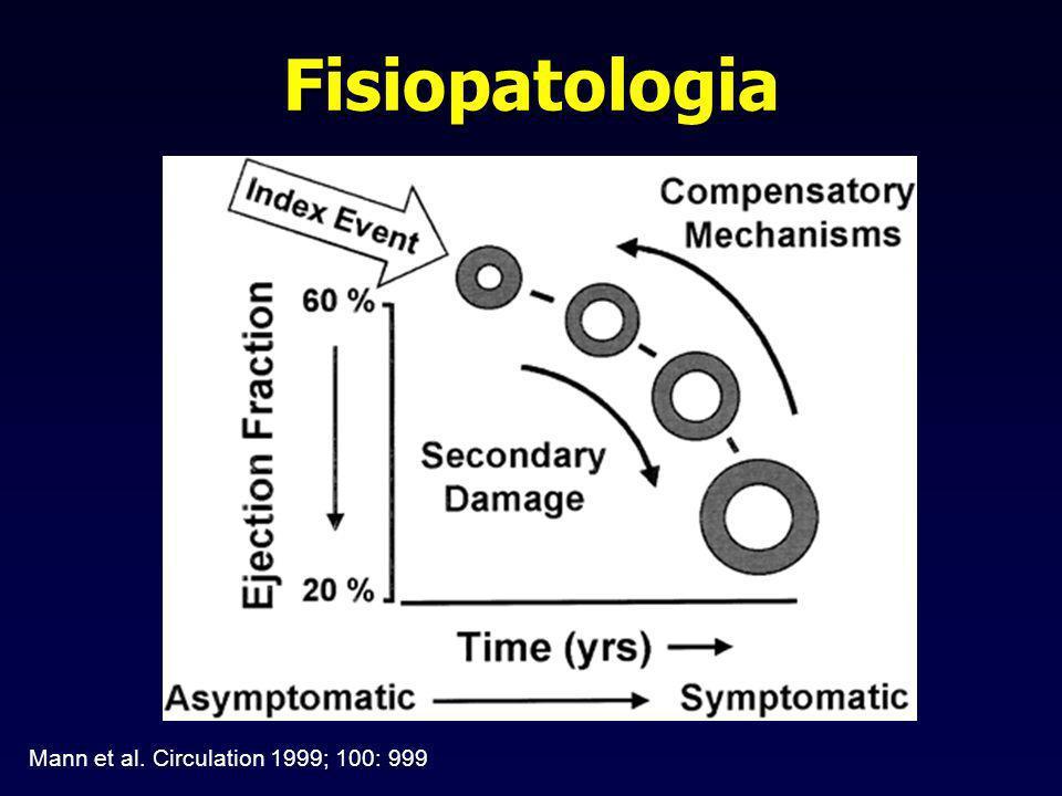 Fisiopatologia Mann et al. Circulation 1999; 100: 999