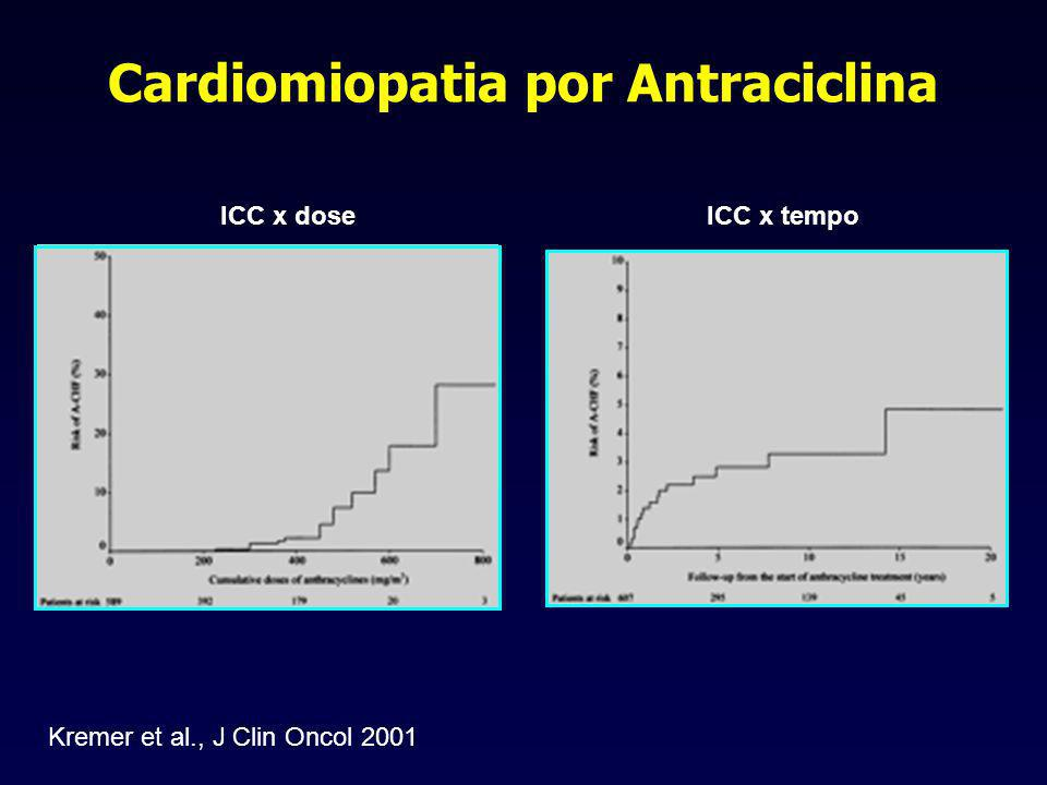 Cardiomiopatia por Antraciclina