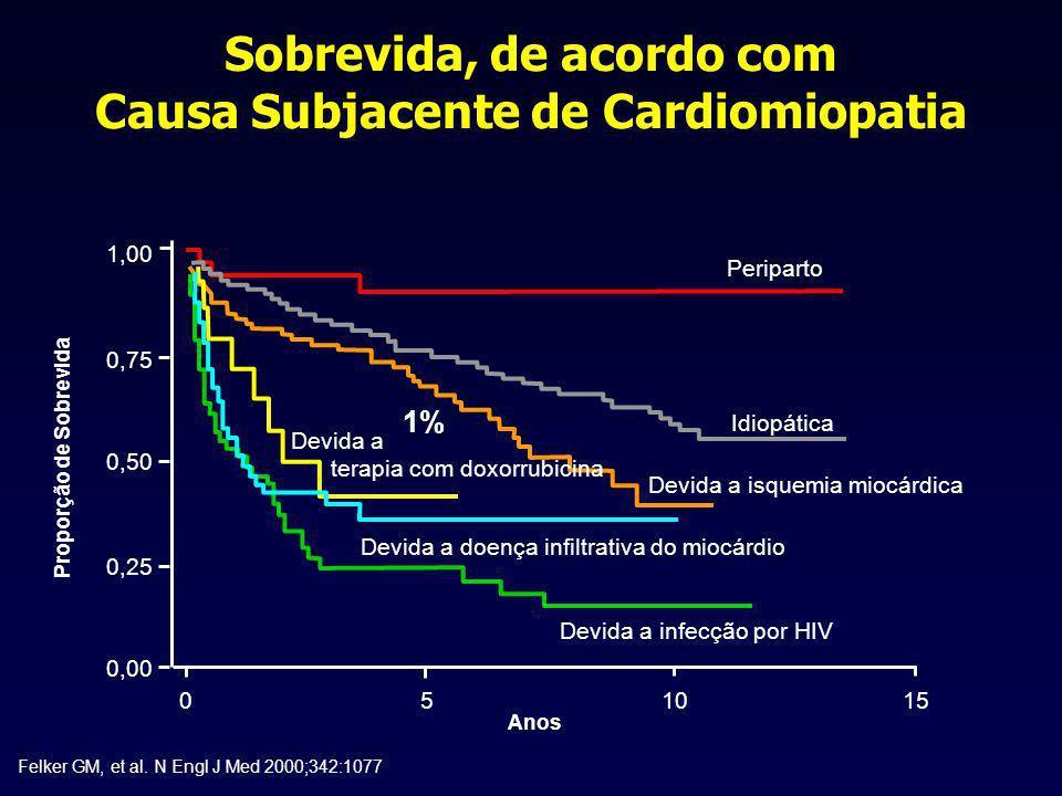 Sobrevida, de acordo com Causa Subjacente de Cardiomiopatia