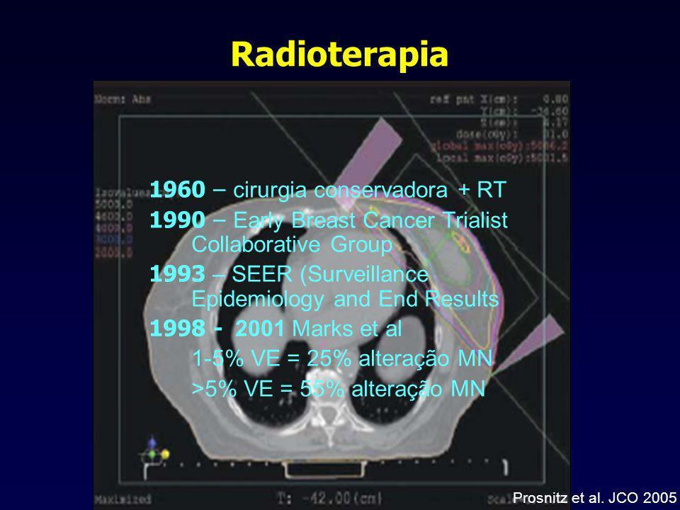 Radioterapia 1960 – cirurgia conservadora + RT