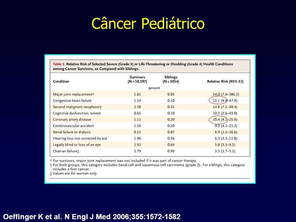 Câncer Pediátrico Oeffinger K et al. N Engl J Med 2006;355:1572-1582
