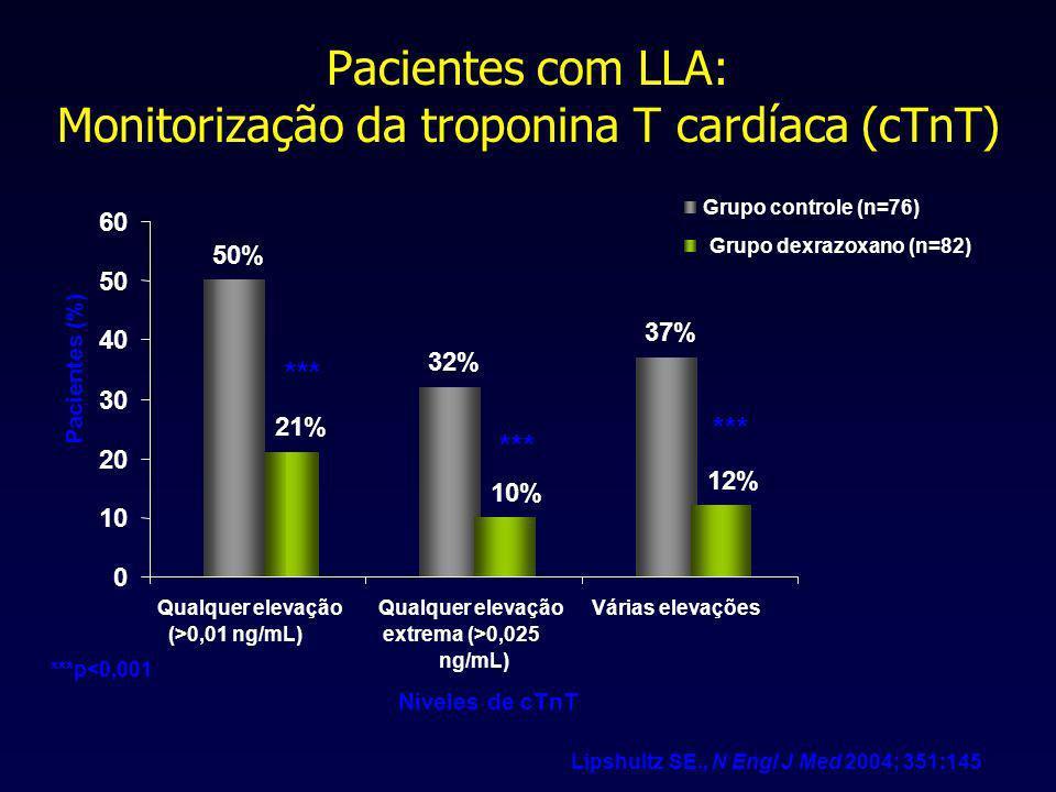 Pacientes com LLA: Monitorização da troponina T cardíaca (cTnT)