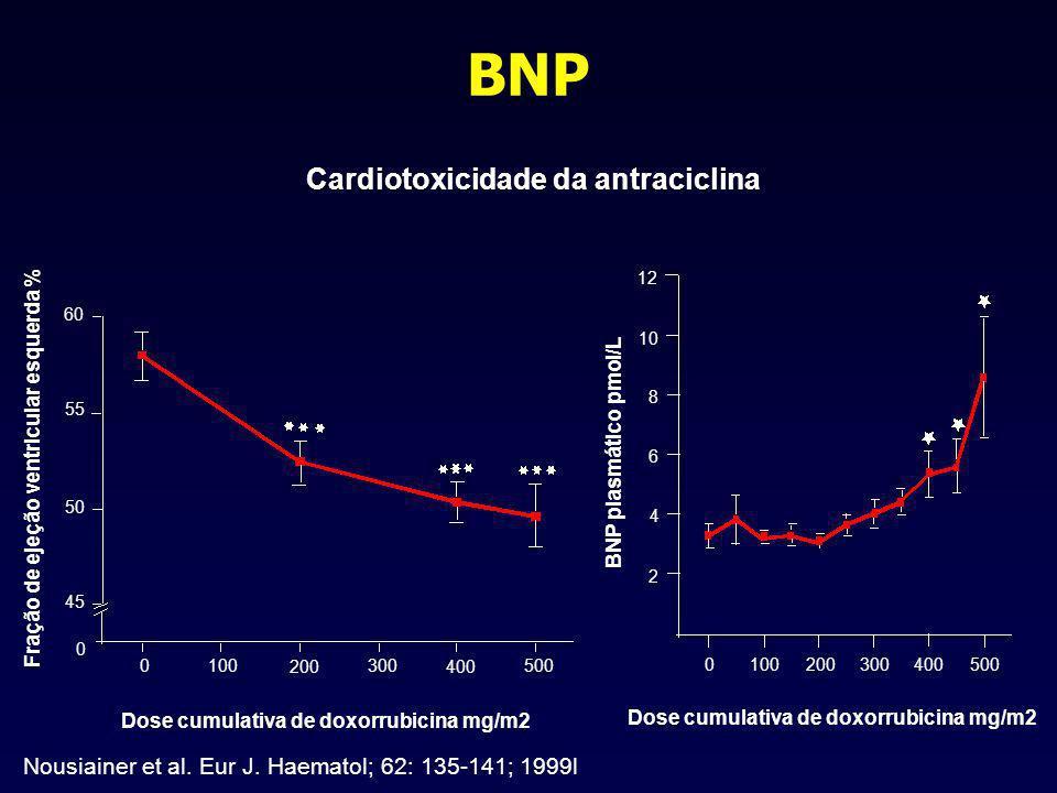 BNP Cardiotoxicidade da antraciclina