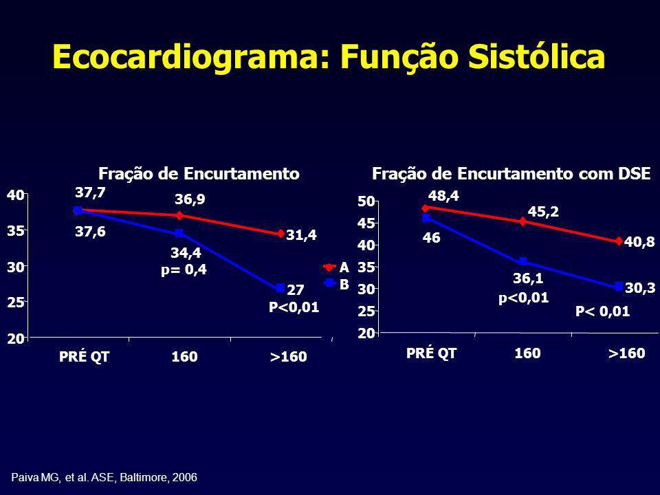 Ecocardiograma: Função Sistólica