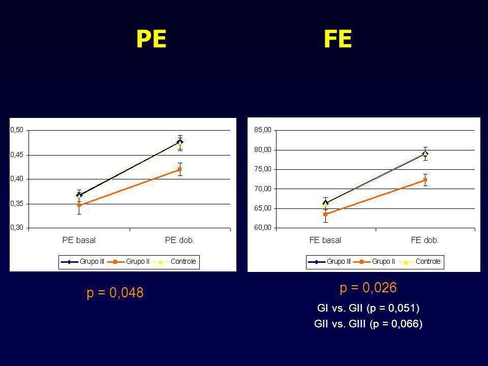 PE FE p = 0,026 GI vs. GII (p = 0,051) GII vs. GIII (p = 0,066) p = 0,048