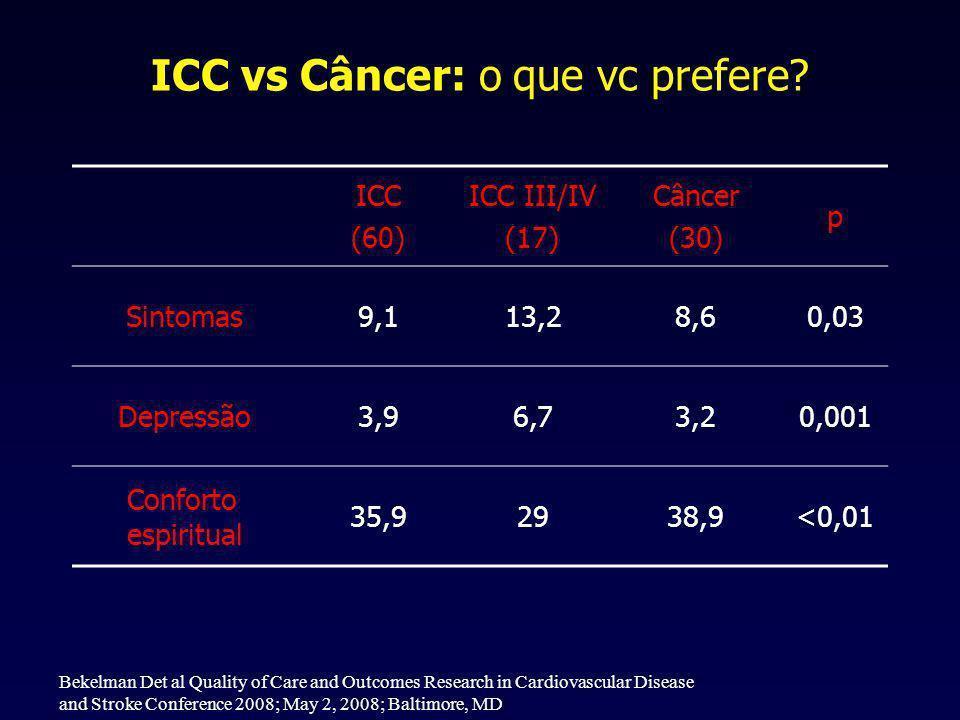 ICC vs Câncer: o que vc prefere